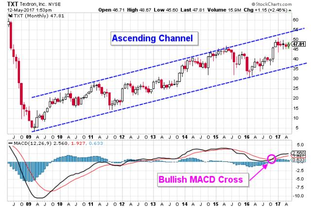 TXT stock chart