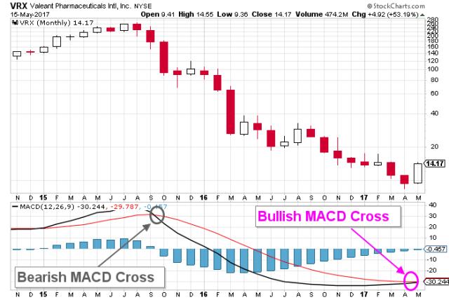 valeant stock chart