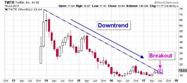 TWTR price chart