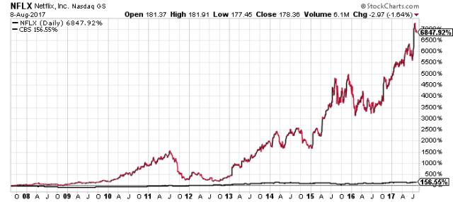 Chart courtesy of Stockcharts.com