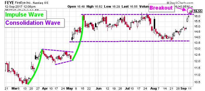 FireEye Stock (NASDAQ:FEYE) Breaks Out. Opening the Door to Higher Prices