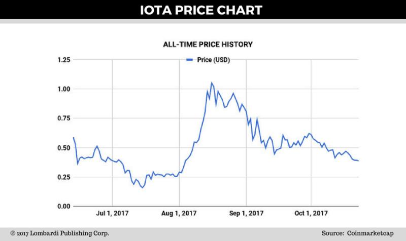IOTA price chart