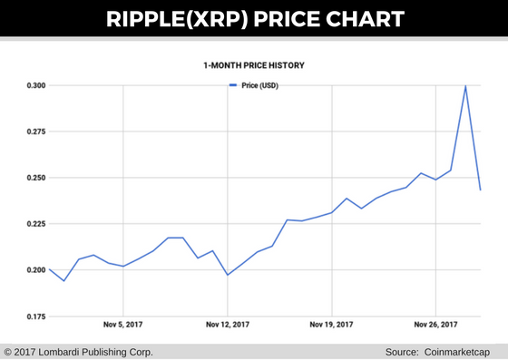 Ripple Price Forecast: XRP Falls by Double Digits, But So