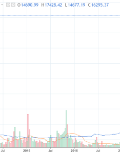 Bitcoin price chart also crash fears rise will btc in rh profitconfidential