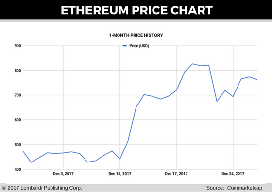Ethereum Price Forecast: Russia Unveils Limits on ICOs