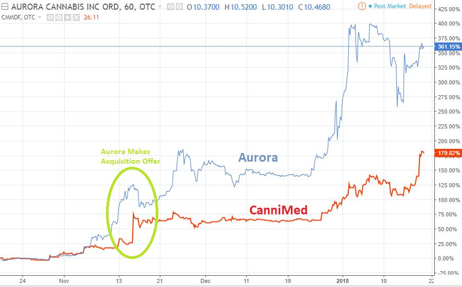Aurora Stock Chart - Arenda-stroy