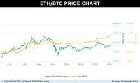 Ethereum Price Forecast: Bittrex Rules, Senate Hearings ...