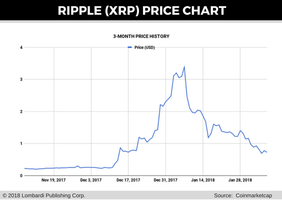 ripple price chart for 8 feb