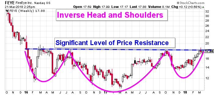 FireEye Stock Is on the Verge of Something Glorious - TradingGods.net