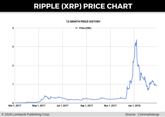 ripple price chart for 1 mar