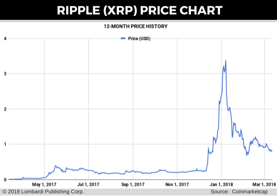 ripple price chart for 13 mar