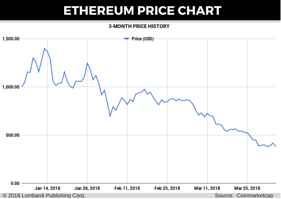 eth-price-chart-for-05-april