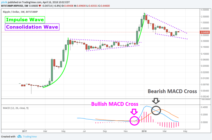Macd Crossover Alert Tradingview