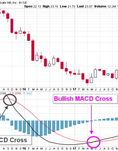 Chart courtesy of stockcharts the influential indicator highlighted on this vrx stock is moving average convergenceergence macd also valeant will likely see higher prices in second half rh profitconfidential