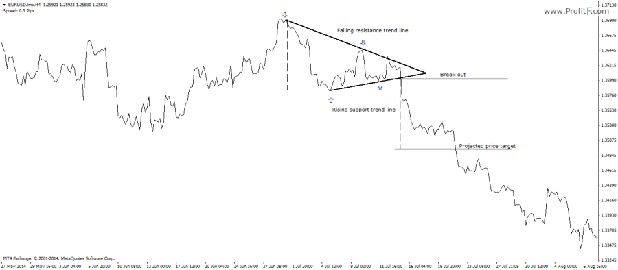 Triangle Chart Pattern in Technical analysis