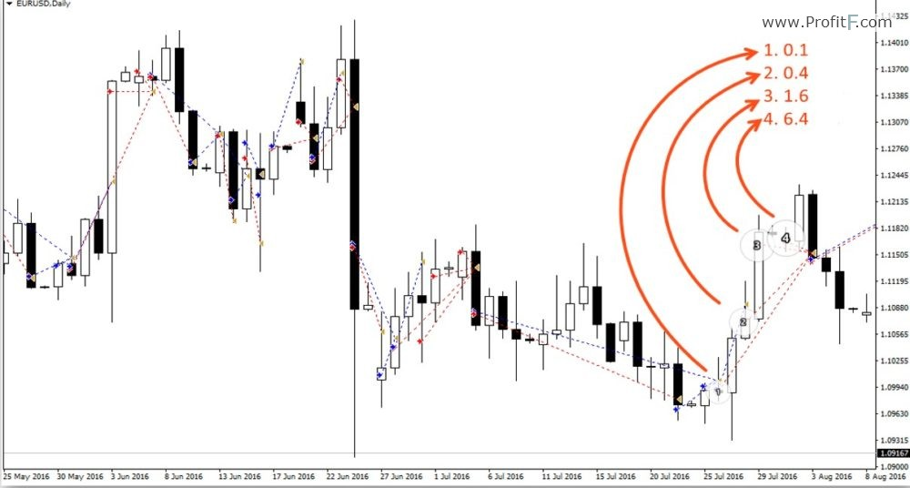 How to copy trades from MyFxBook into your MT4 chart