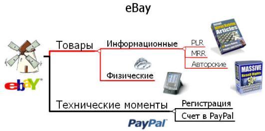 Интеллект-карта для аукциона eBay
