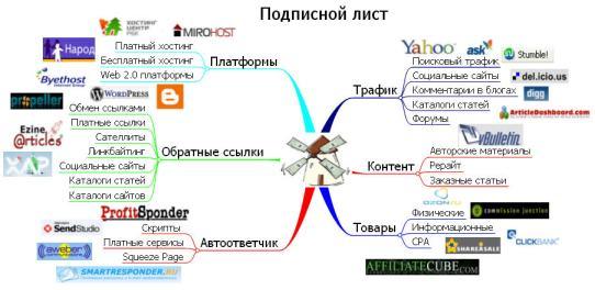 Интеллект-карта для подписного листа