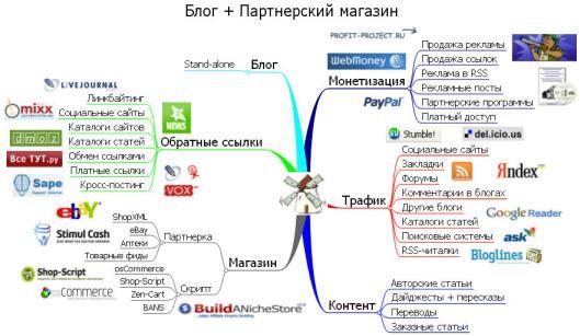 Интеллект-карта для блога и партнерского магазина