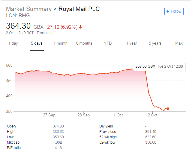 Royal Mail Profit Warning: £1bn Wiped Off Market Cap