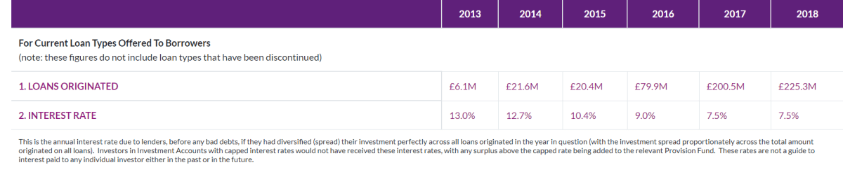 Assetz Capital Review - A Lenders Take (Updated July 2020)
