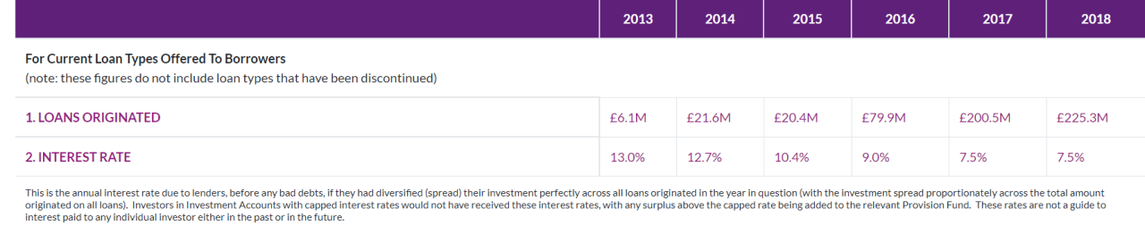 Assetz Capital Review - A Lenders Take (Updated April 2020)