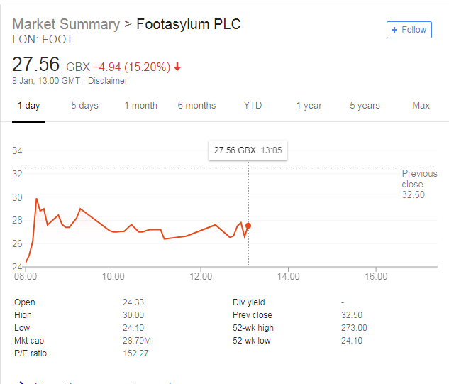 Footasylum Re-Iterates Profit Warning as Margins Reduced - Share Price Falls 20%