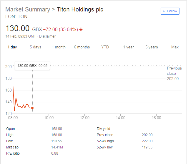 Titon Holdings Runs into Korean Troubles; Posts Reduced Profit Outlook