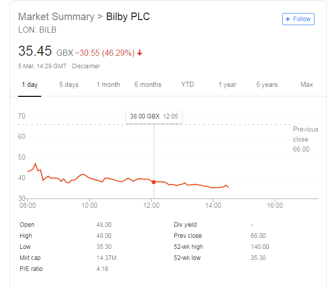 Bilby Shares Fall 40% As Profit Warning Rocks Investors