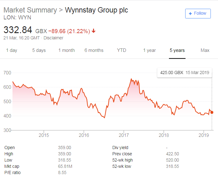 wynnstay profit warning