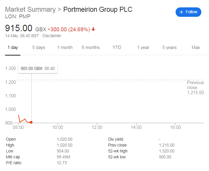 Portmeirion Gives Out Profit Warning on International Woes: Shares Fall 25%