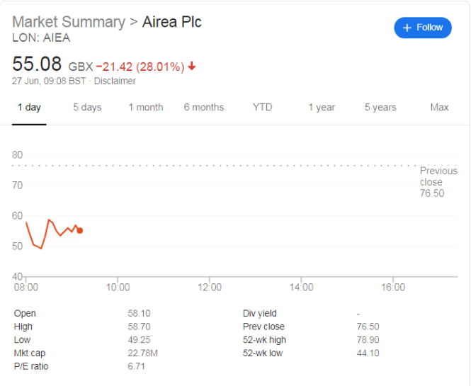 Tough Second Quarter Sees Airea Shares Floored by 30%