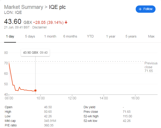 IQE Share Price Plunges Again As Trade Wars Result in Revenue Miss