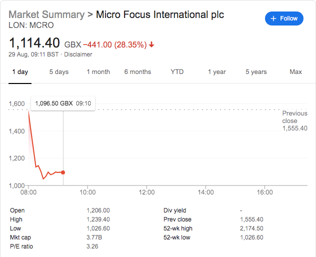 Micro Focus International Shares Plunge 30% As it Warns on Profits