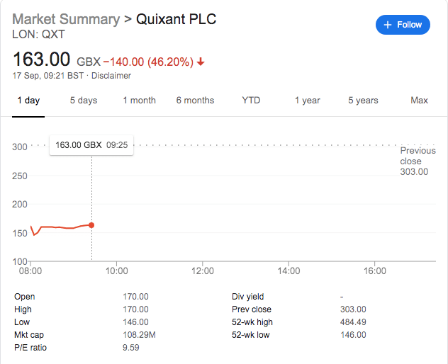 Quixant Shares Bomb 50% Amidst Reduced Profit Expectations