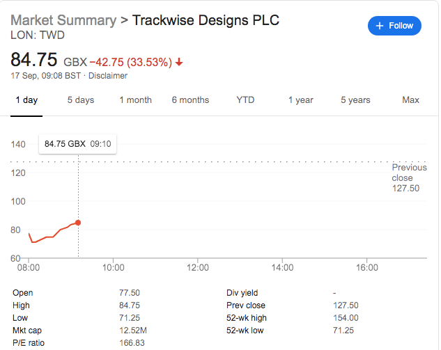Trackwise Designs Issues Double Profit Warning On Poor Market Conditions