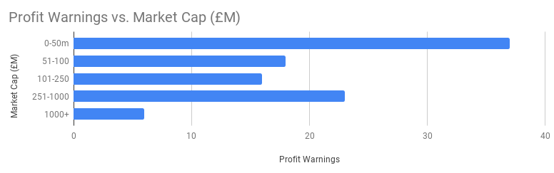 Profit Warning 100: Analysis of Profit Warnings By Company Size