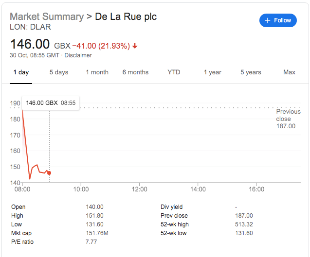 De La Rue Share Price Slides As Profit Warning Compounds Poor Year