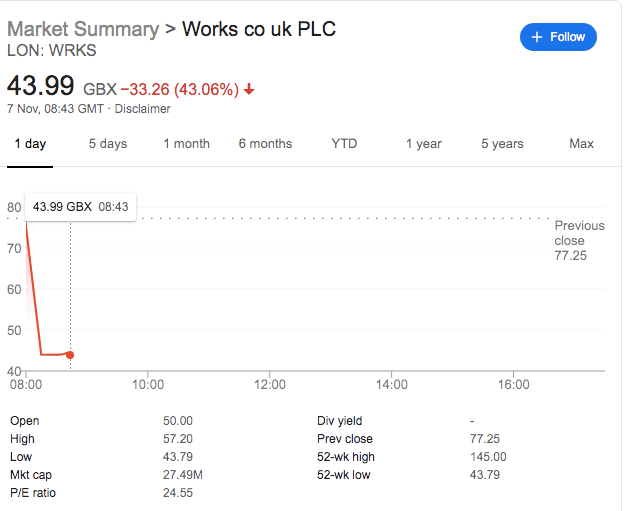 TheWorks.co.uk Share Price Slumps 40% As Profits Disappoint