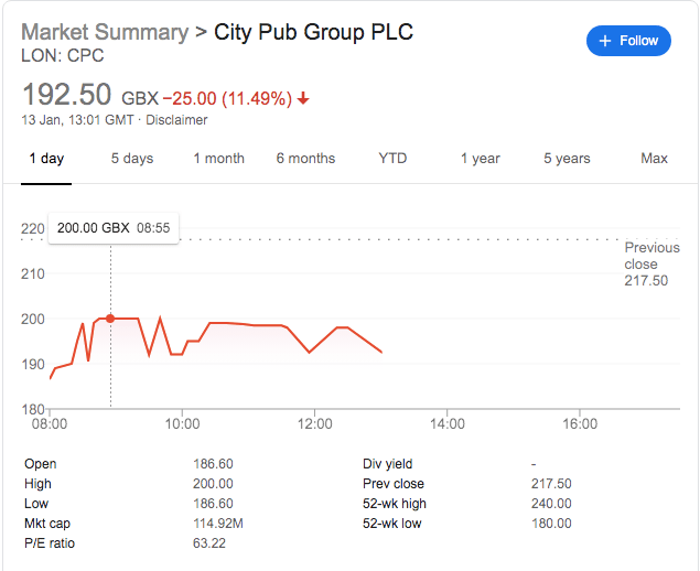 City Pub Group Issues Small Profit Warning: Shares Fall 20%