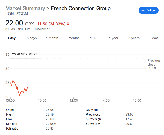 French Connection Shares Dive As Sale Process Terminates Without Success