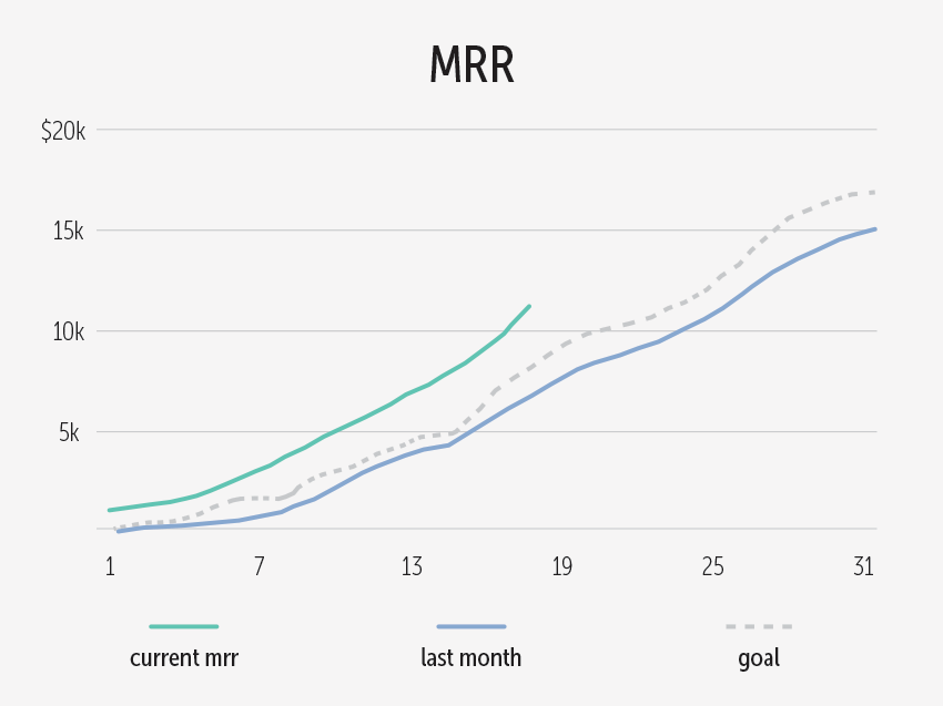 ARR (Annual Recurring Revenue): The Guide to Calculating ARR