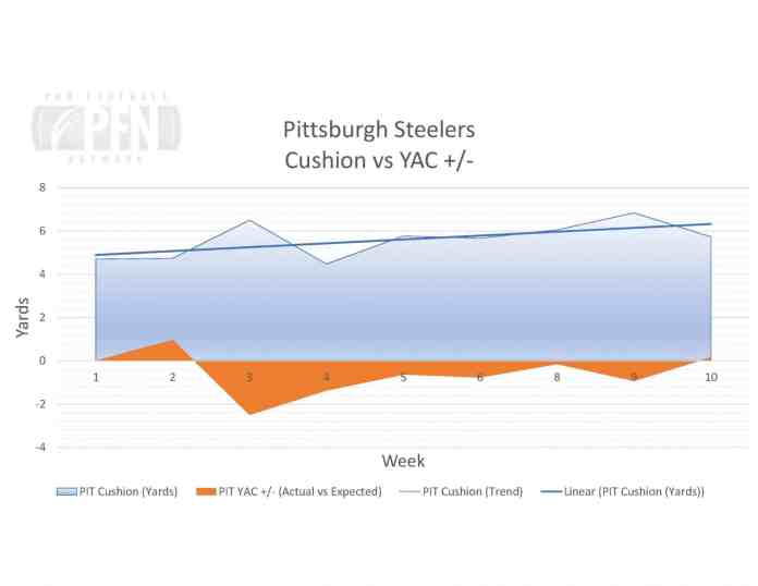Steelers Cusiong vs YAC Receiver OSM