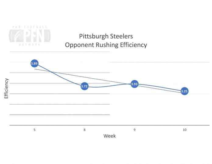 Steelers Opp Rushing Efficiency RB OSM