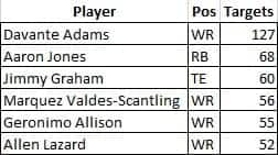 Packers 2019 Targets