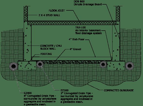 French Drain Systems in Kansas City, Kansas & Missouri