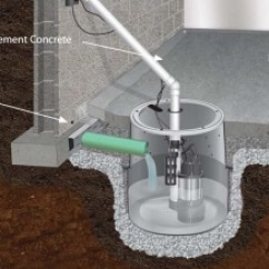 French Drain Design Diagram Travel Trailer Light Wiring Installing And Replacing Sump Pumps & Pits In Kansas City, Mo Ks