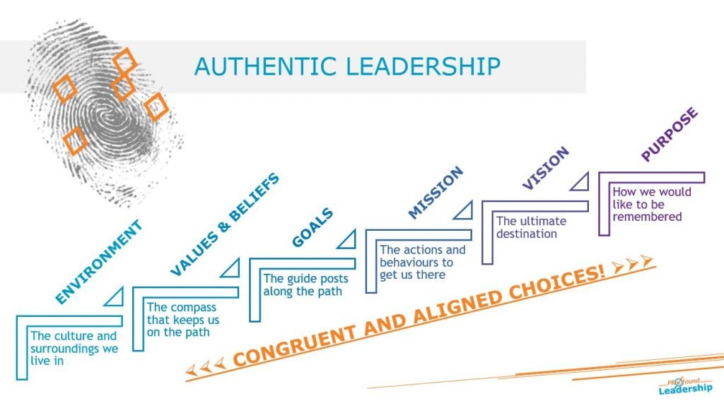 Authentic Leadership Aligned choices