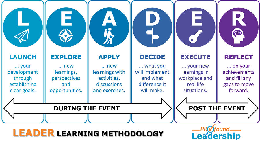 Learning methodology - award-winning learning impact - LEADER - Leadership Skills - Professional Development