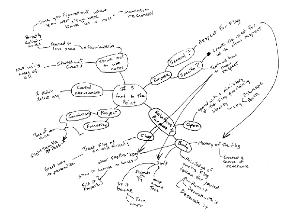 Do you use MindMaps to Evaluate Speeches?